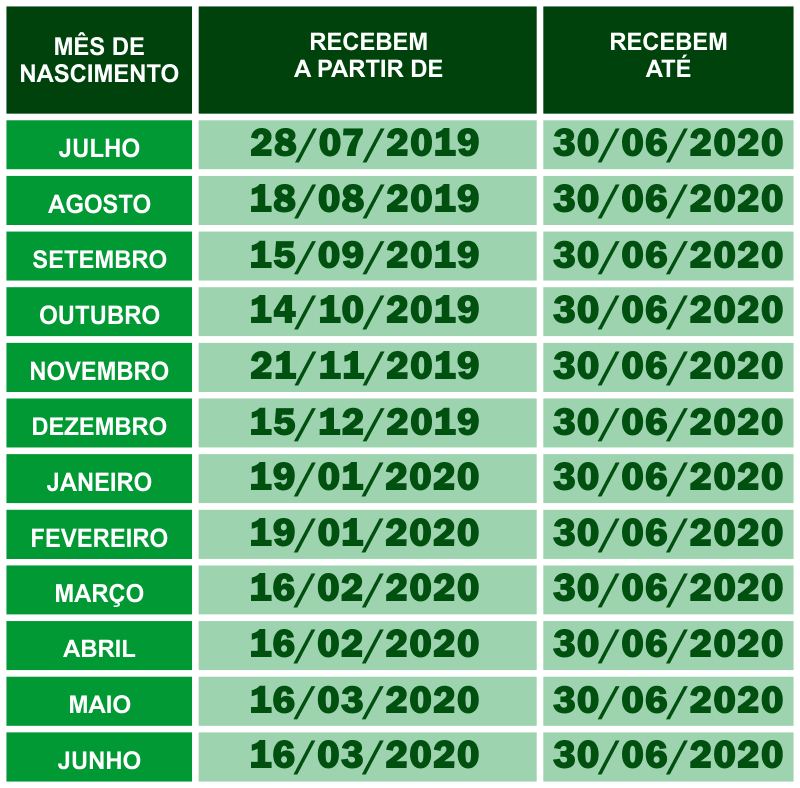Tabela de Pagamento do PIS 2019/2020